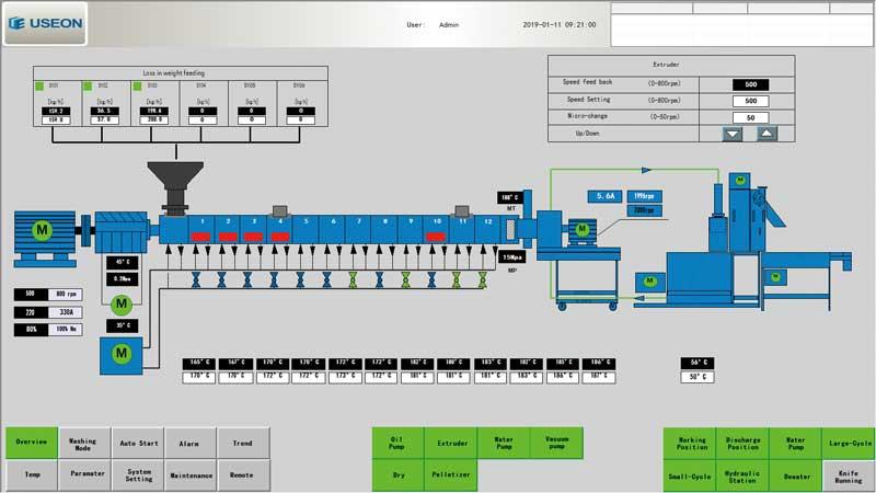 Intelligent Extruder Control System HMI