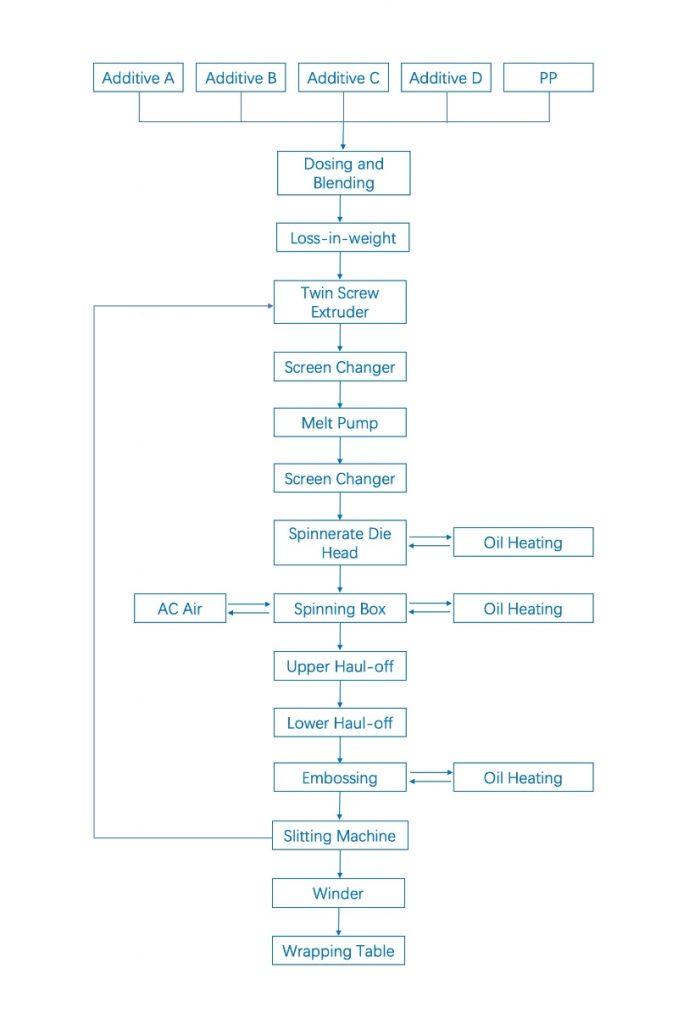 Typical Spunbond Flow Chart
