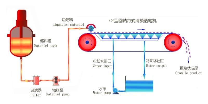 Dropform Pastillator System
